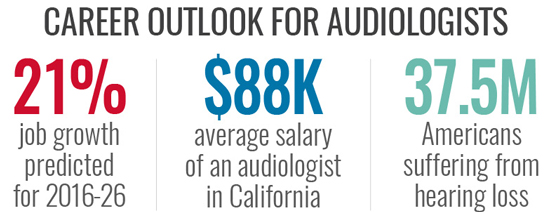 Career outlook for Audiologists, 21% growth rate, $88k avg salary
