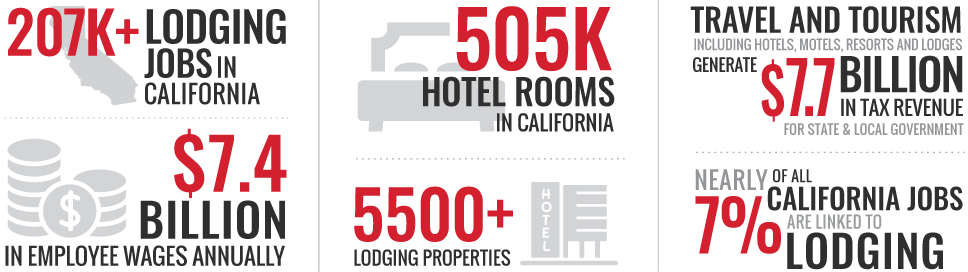 Lodging Infograpic