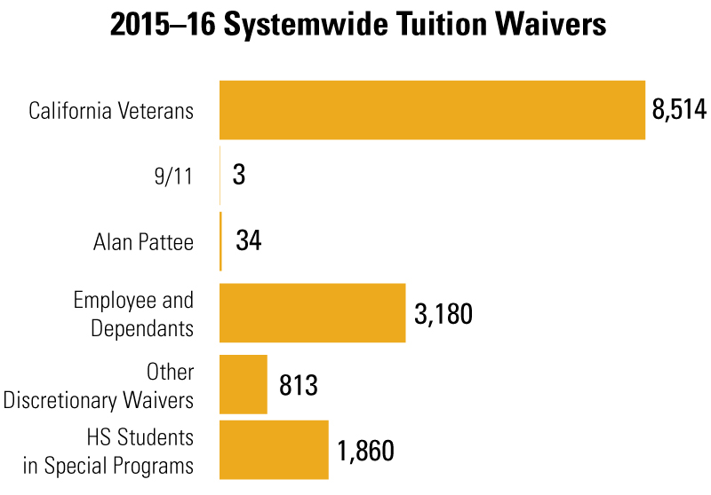 tuition-waivers.jpg