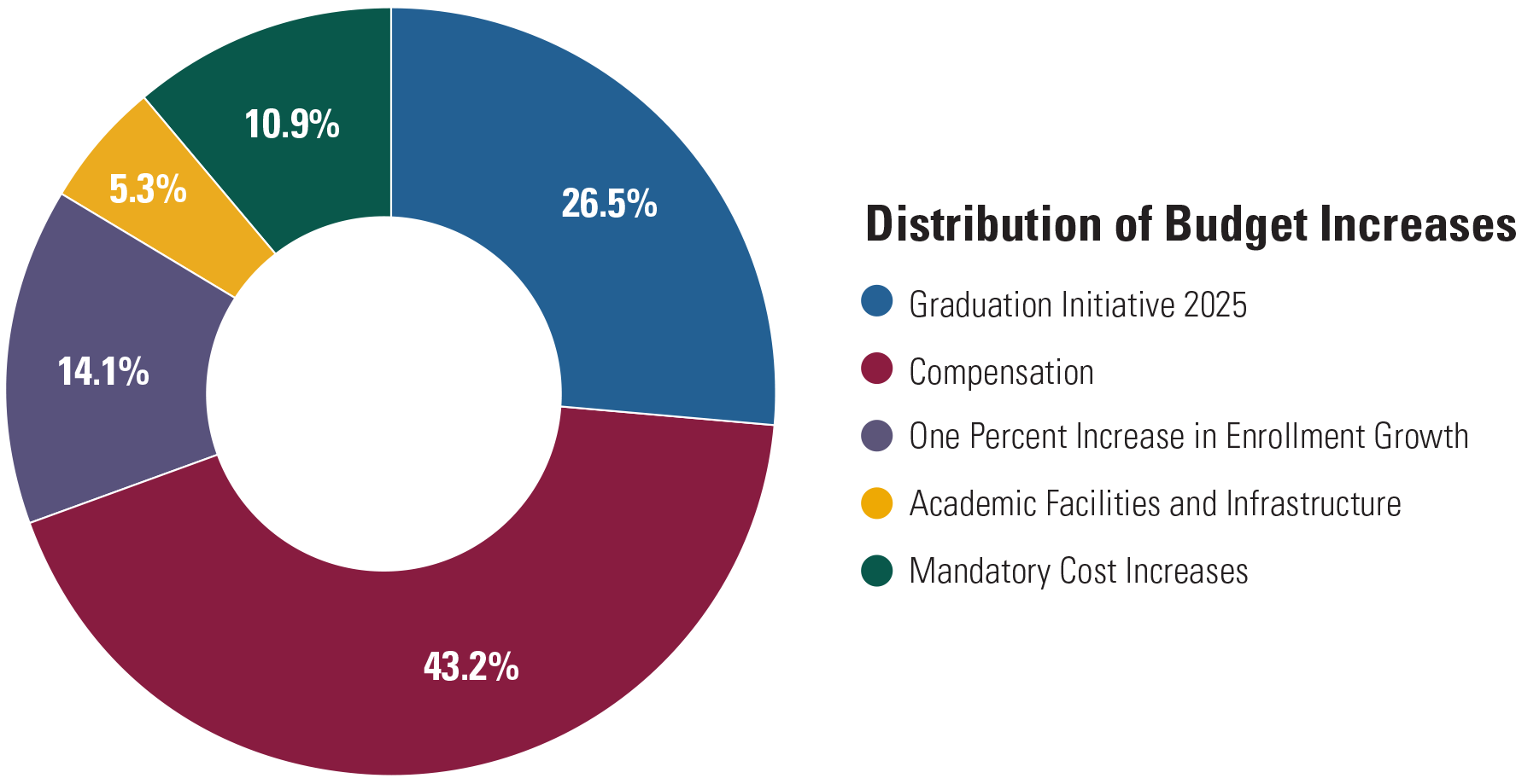 distribution-of-budget-increases.png