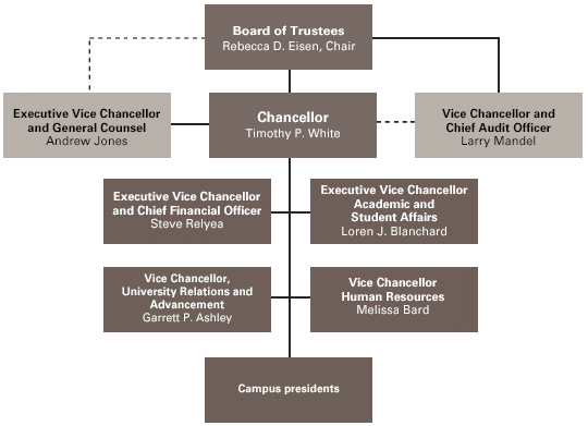 Organizational Chart of CSU Leadership