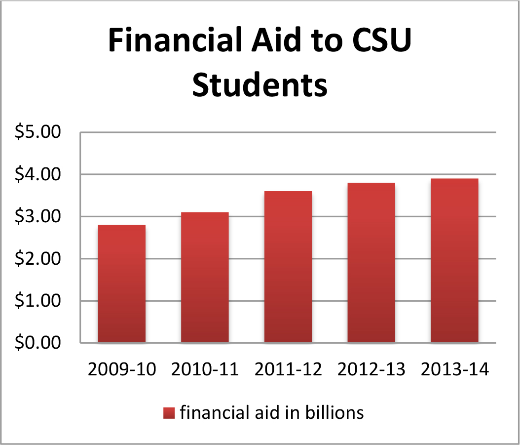 Financial Aid Fact Sheet