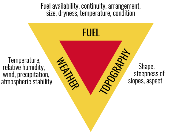 Fire Behavior Triangle: Firefighters learn about the 3 major factors that affect a fire's behavior-weather, fuel & topography