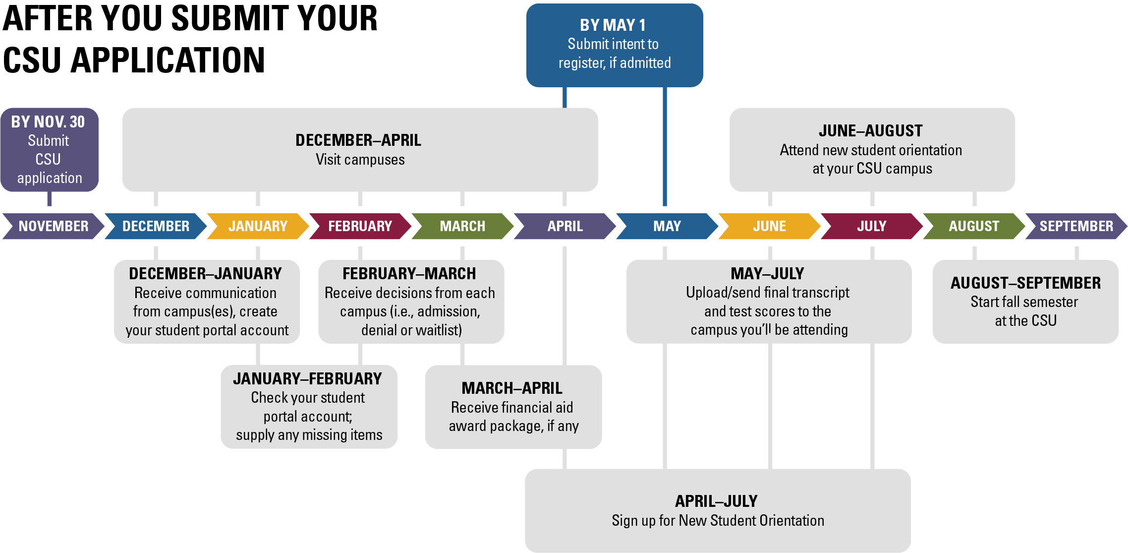 A timeline of the CSU admissions process.