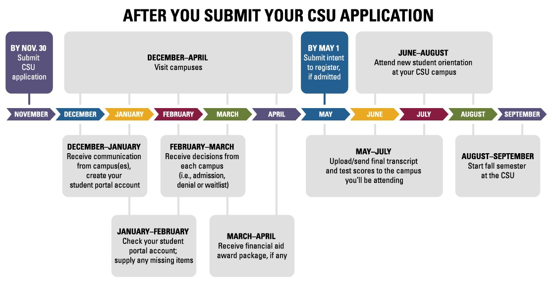 After you submit your CSU Application steps to follow flowchart