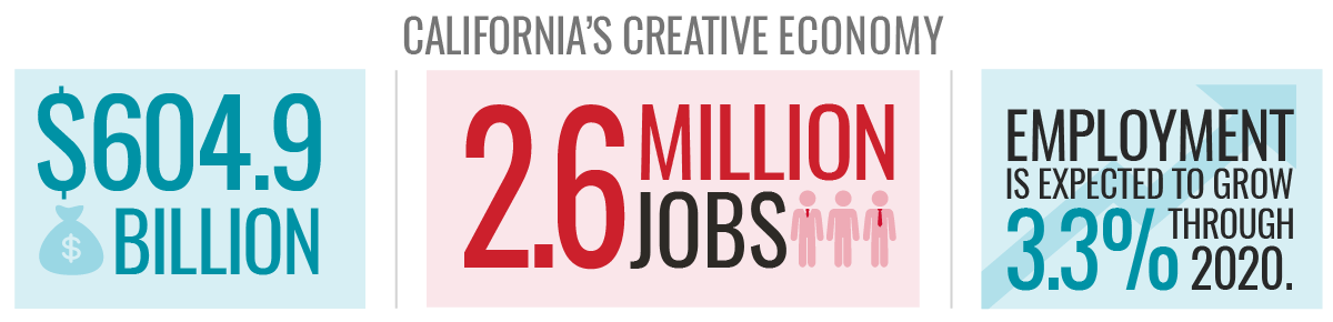 California's Creative Economy: $604.9 billion | 2.6 million jobs | Employment is expected to grow 3.3% through 2020.