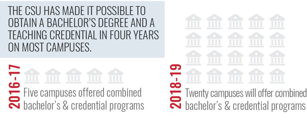 The CSU has made it possible to obtain a bachelor's degree and a teaching credential in four years on most campuses. In 2016-17, five campuses offered combined bachelor's and credential programs. In 2018-19, twenty campuses will offer combined bachelor's and credential programs.