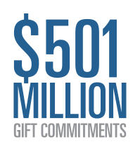 $501 Million Gift Commitments